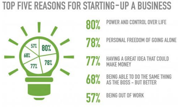 Reasons to start up a new business
