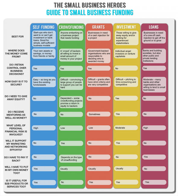 Guide to small business funding
